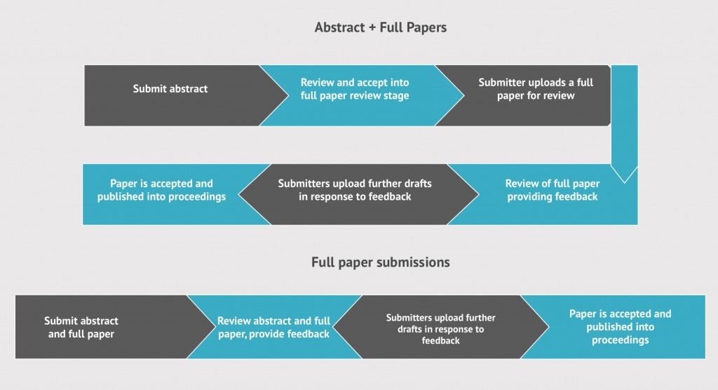Full paper submissions